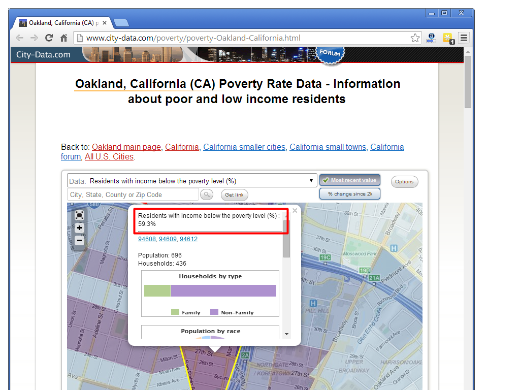 Determining Poverty level of your neighborhood